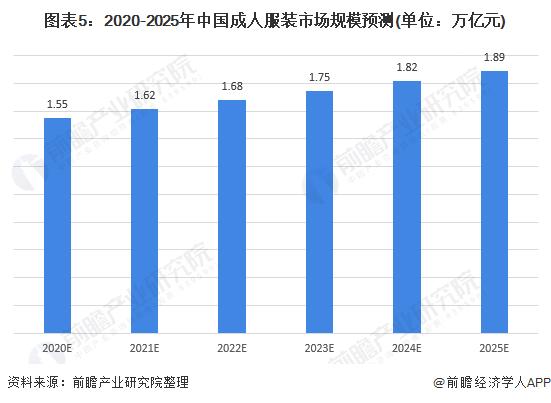 图表5:2020-2025年中国成人服装市场规模预测(单位:万亿元)