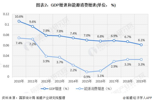 图表2:GDP增速和能源消费增速(单位: %)