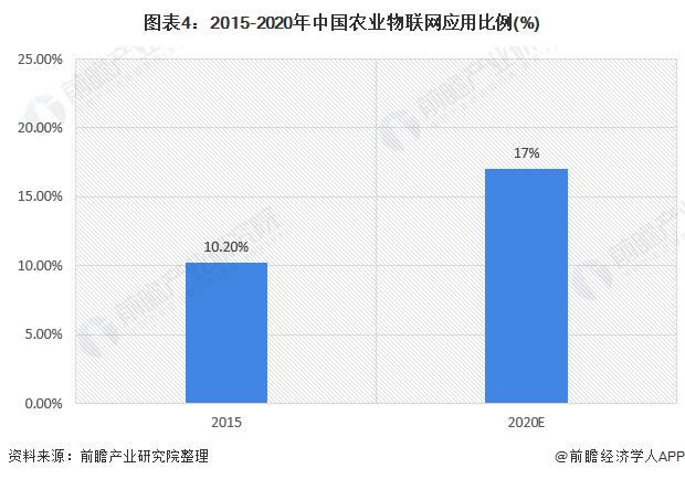 图表4:2015-2020年中国农业物联网应用比例(%)