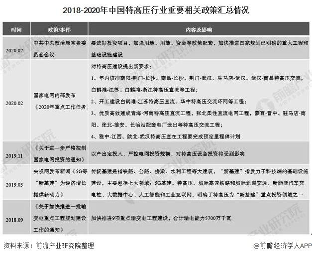 2018-2020年中国特高压行业重要相关政策汇总情况