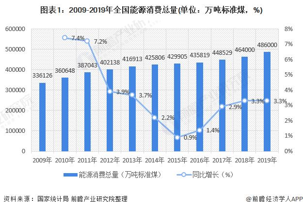 图表1:2009-2019年全国能源消费总量(单位:万吨标准煤,%)