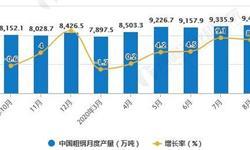2020年1-8月中国钢铁行业产量现状分析 <em>粗</em><em>钢</em>累计产量将近6.9亿吨