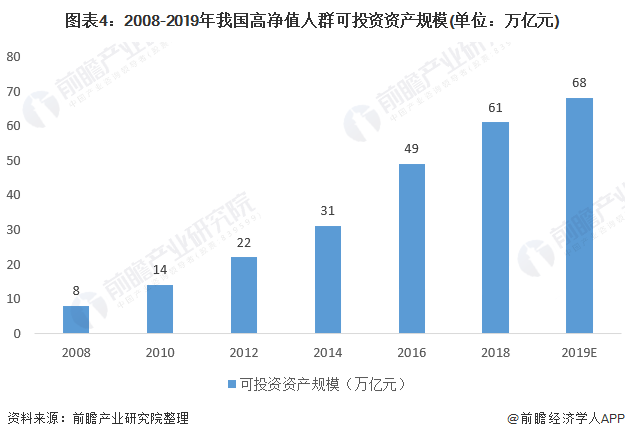图表4:2008-2019年我国高净值人群可投资资产规模(单位:万亿元)