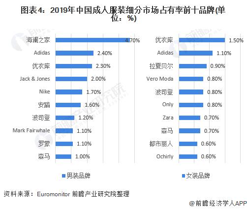 图表4:2019年中国成人服装细分市场占有率前十品牌(单位:%)