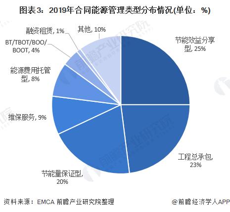 图表3:2019年合同能源管理类型分布情况(单位:%)