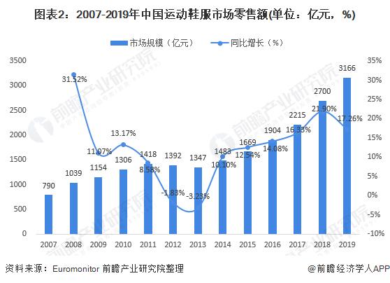 图表2:2007-2019年中国运动鞋服市场零售额(单位:亿元,%)