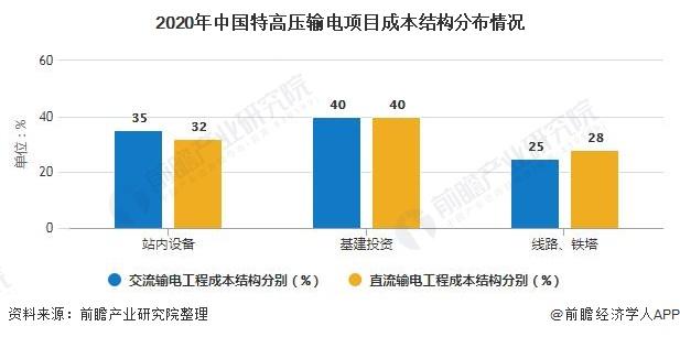 2020年中国特高压输电项目成本结构分布情况