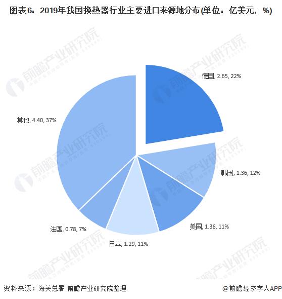图表6:2019年我国换热器行业主要进口来源地分布(单位:亿美元,%)