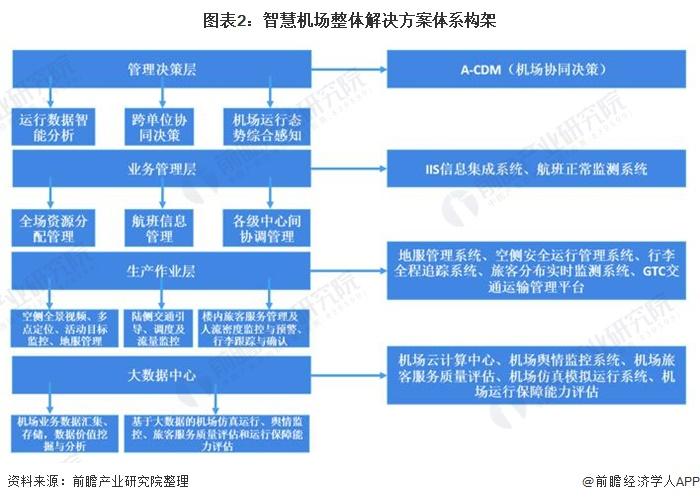 图表2:智慧机场整体解决方案体系构架