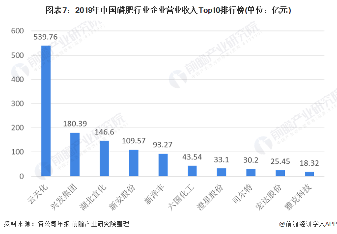 图表7:2019年中国磷肥行业企业营业收入Top10排行榜(单位:亿元)