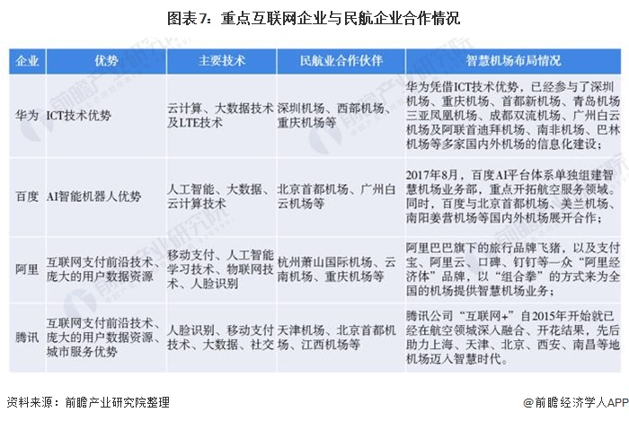 图表7:重点互联网企业与民航企业合作情况