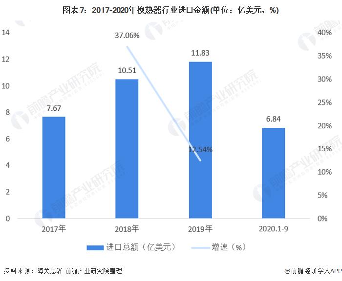 图表7:2017-2020年换热器行业进口金额(单位:亿美元,%)