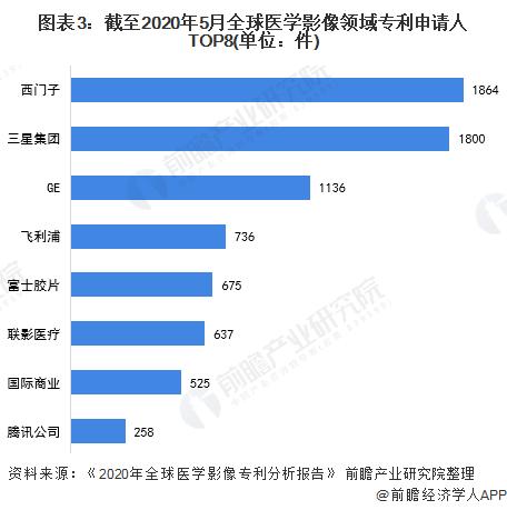 图表3:截至2020年5月全球医学影像领域专利申请人TOP8(单位:件)