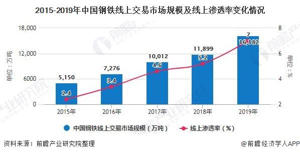 2015-2019年中国钢铁线上交易市场规模及线上渗透率变化情况