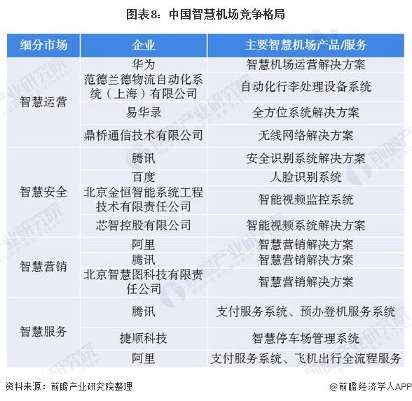 图表8:中国智慧机场竞争格局