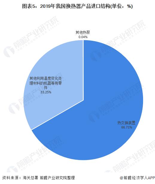 图表5:2019年我国换热器产品进口结构(单位:%)