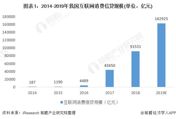 图表1:2014-2019年我国互联网消费信贷规模(单位:亿元)
