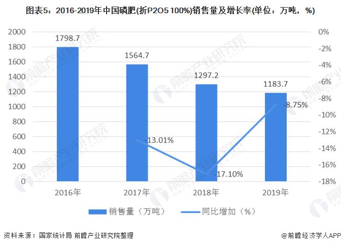 图表5:2016-2019年中国磷肥(折P2O5 100%)销售量及增长率(单位:万吨,%)