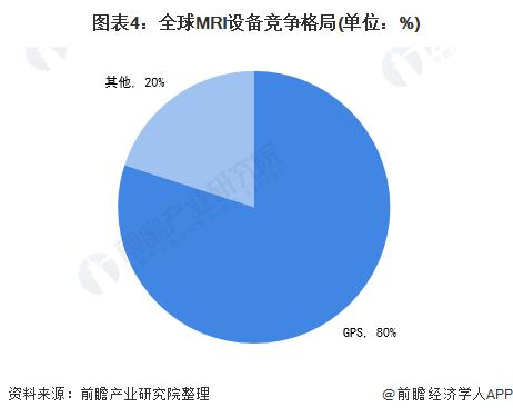 图表4:全球MRI设备竞争格局(单位:%)