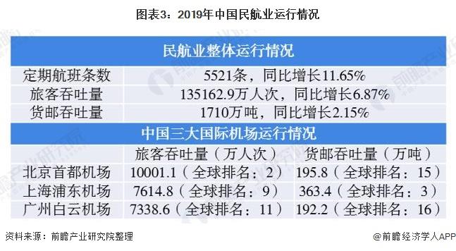 图表3:2019年中国民航业运行情况