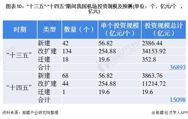 """图表10:""""十三五""""-""""十四五""""期间我国机场投资规模及预测(单位:个,亿元/个,亿元)"""
