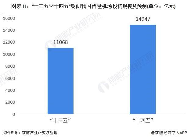 """图表11:""""十三五""""-""""十四五""""期间我国智慧机场投资规模及预测(单位:亿元)"""