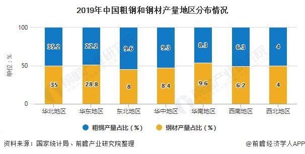 2019年中国粗钢和钢材产量地区分布情况