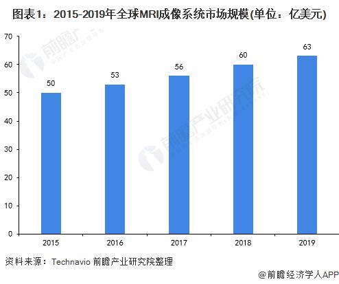 图表1:2015-2019年全球MRI成像系统市场规模(单位:亿美元)