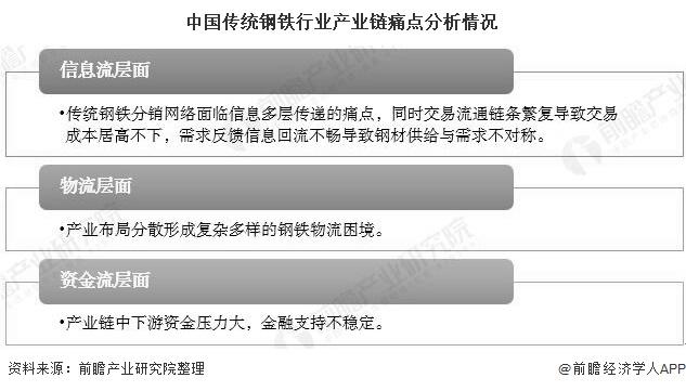 中国传统钢铁行业产业链痛点分析情况