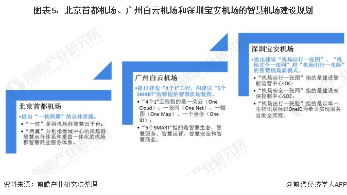 图表5:北京首都机场、广州白云机场和深圳宝安机场的智慧机场建设规划