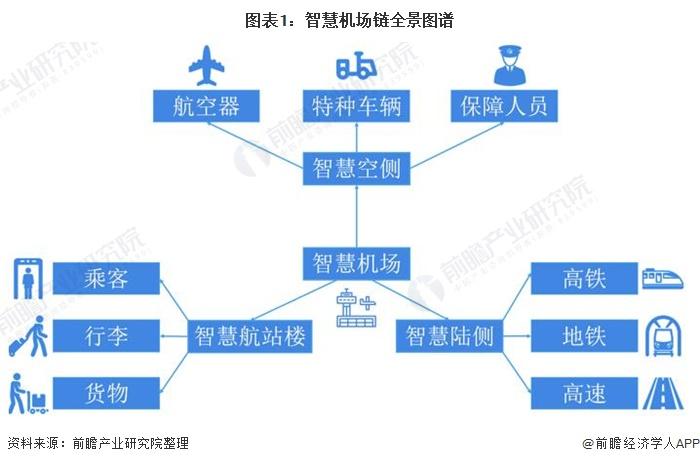 图表1:智慧机场链全景图谱