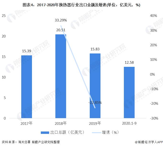 图表4:2017-2020年换热器行业出口金额及增速(单位:亿美元,%)