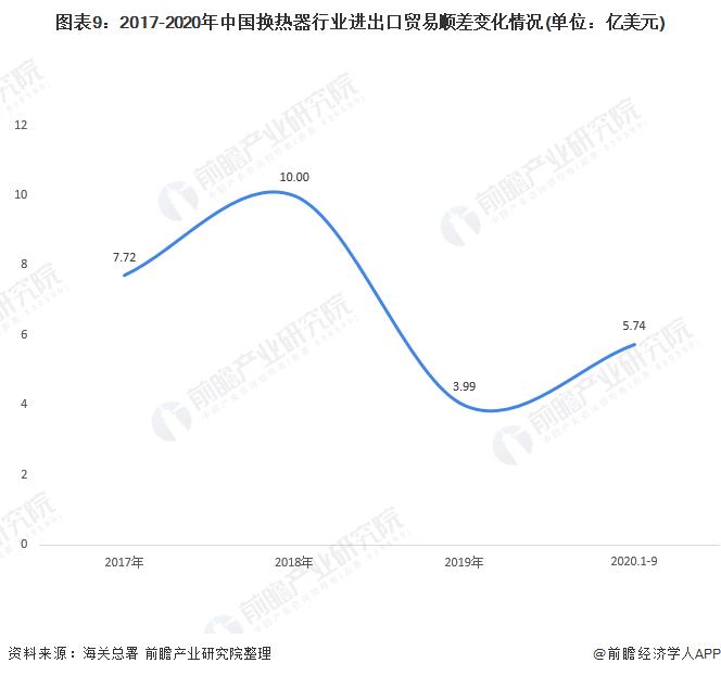 图表9:2017-2020年中国换热器行业进出口贸易顺差变化情况(单位:亿美元)