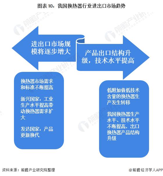 图表10:我国换热器行业进出口市场趋势