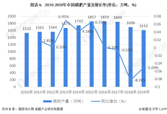 图表4:2010-2019年中国磷肥产量及增长率(单位:万吨,%)