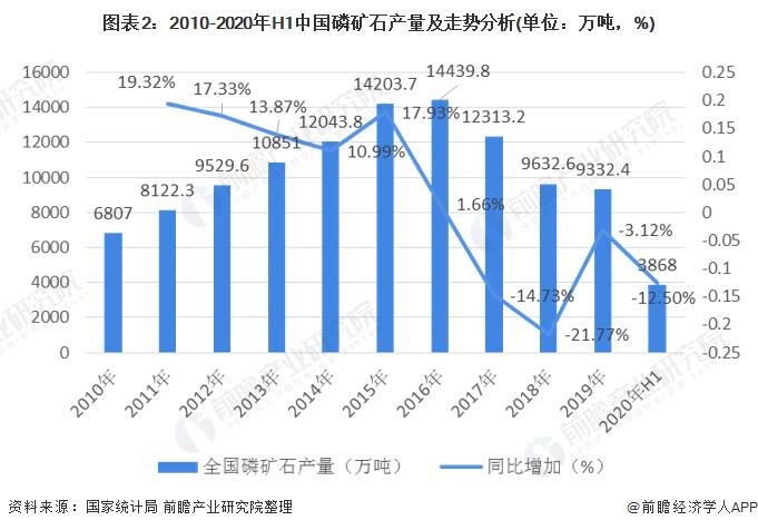 图表2:2010-2020年H1中国磷矿石产量及走势分析(单位:万吨,%)