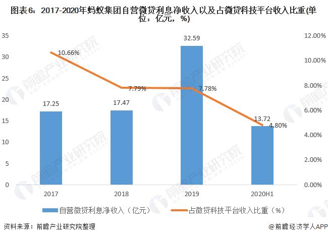 图表6:2017-2020年蚂蚁集团自营微贷利息净收入以及占微贷科技平台收入比重(单位:亿元,%)