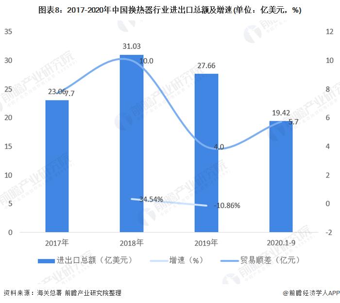 图表8:2017-2020年中国换热器行业进出口总额及增速(单位:亿美元,%)