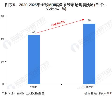 图表5:2020-2025年全球MRI成像系统市场规模预测(单位:亿美元,%)