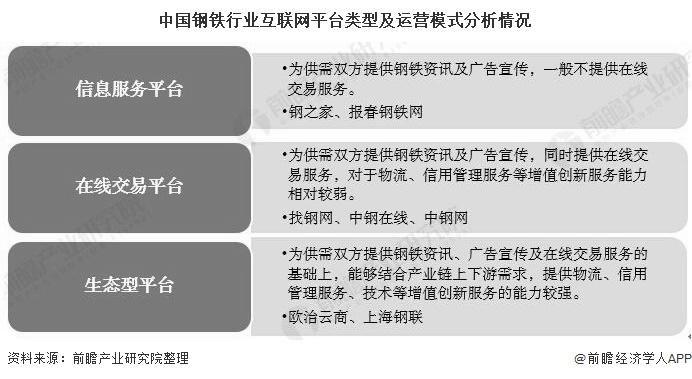 中国钢铁行业互联网平台类型及运营模式分析情况