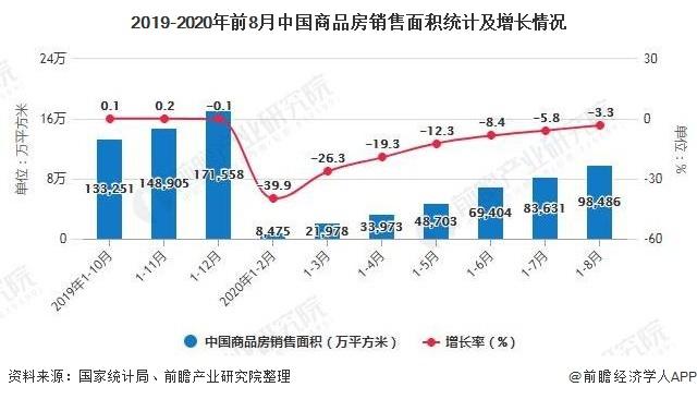 2019-2020年前8月中国商品房销售面积统计及增长情况