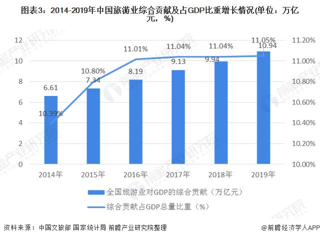 图表3:2014-2019年中国旅游业综合贡献及占GDP比重增长情况(单位:万亿元,%)