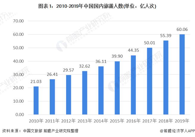 图表1:2010-2019年中国国内旅游人数(单位:亿人次)