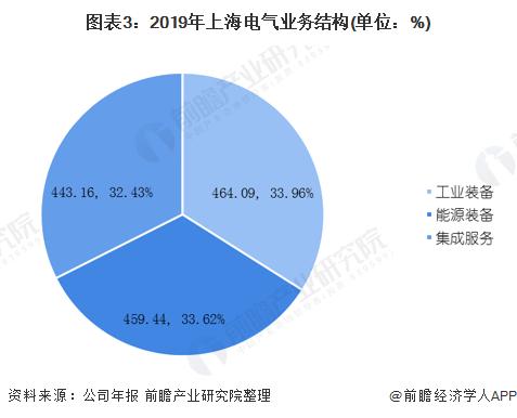图表3:2019年上海电气业务结构(单位:%)