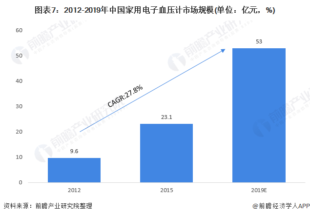 图表7:2012-2019年中国家用电子血压计市场规模(单位:亿元,%)