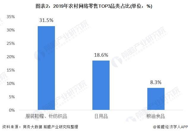 图表2:2019年农村网络零售TOP3品类占比(单位:%)