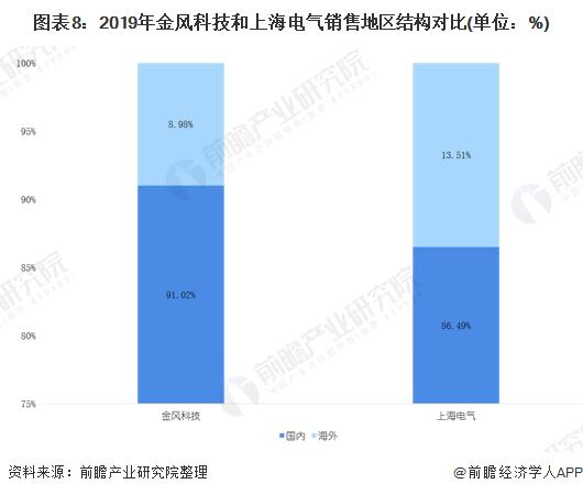 图表8:2019年金风科技和上海电气销售地区结构对比(单位:%)