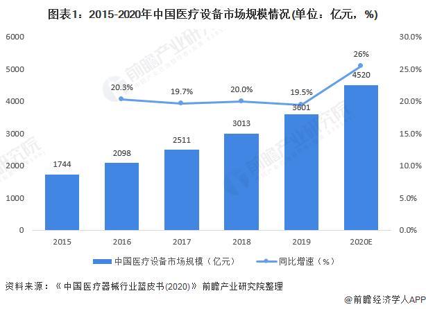 图表1:2015-2020年中国医疗设备市场规模情况(单位:亿元,%)