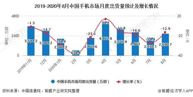 2019-2020年8月中国手机市场月度出货量统计及增长情况