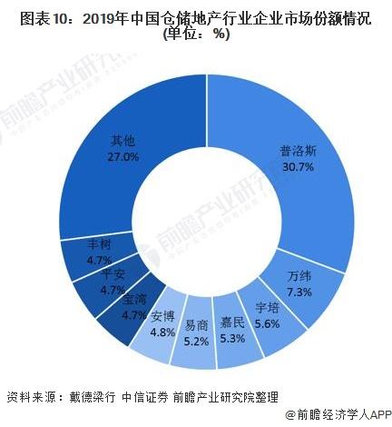 图表10:2019年中国仓储地产行业企业市场份额情况(单位:%)